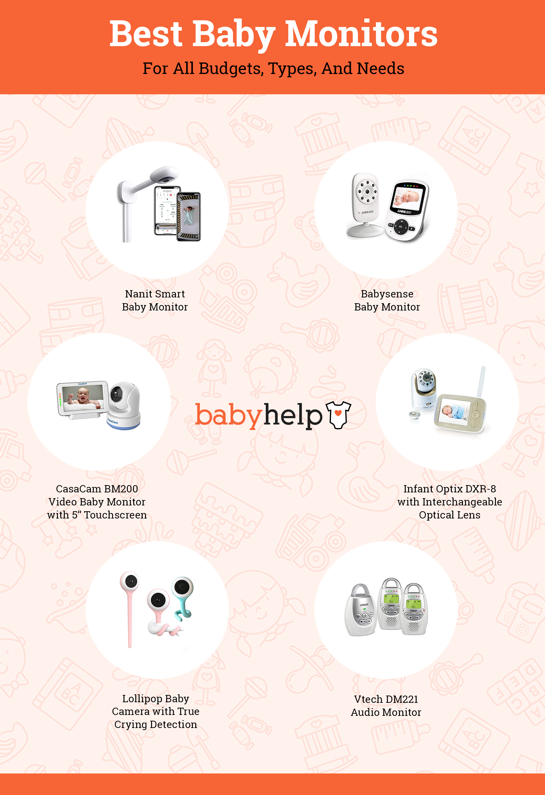 Infographic - The Best Selling Baby Monitors on the Market for all Budgets, Types and Needs