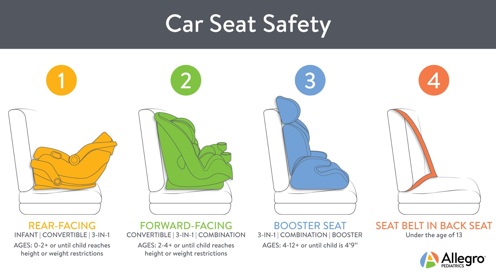 Car Seat Safety | Your Guide On How To Choose The Safest Baby Car Seat